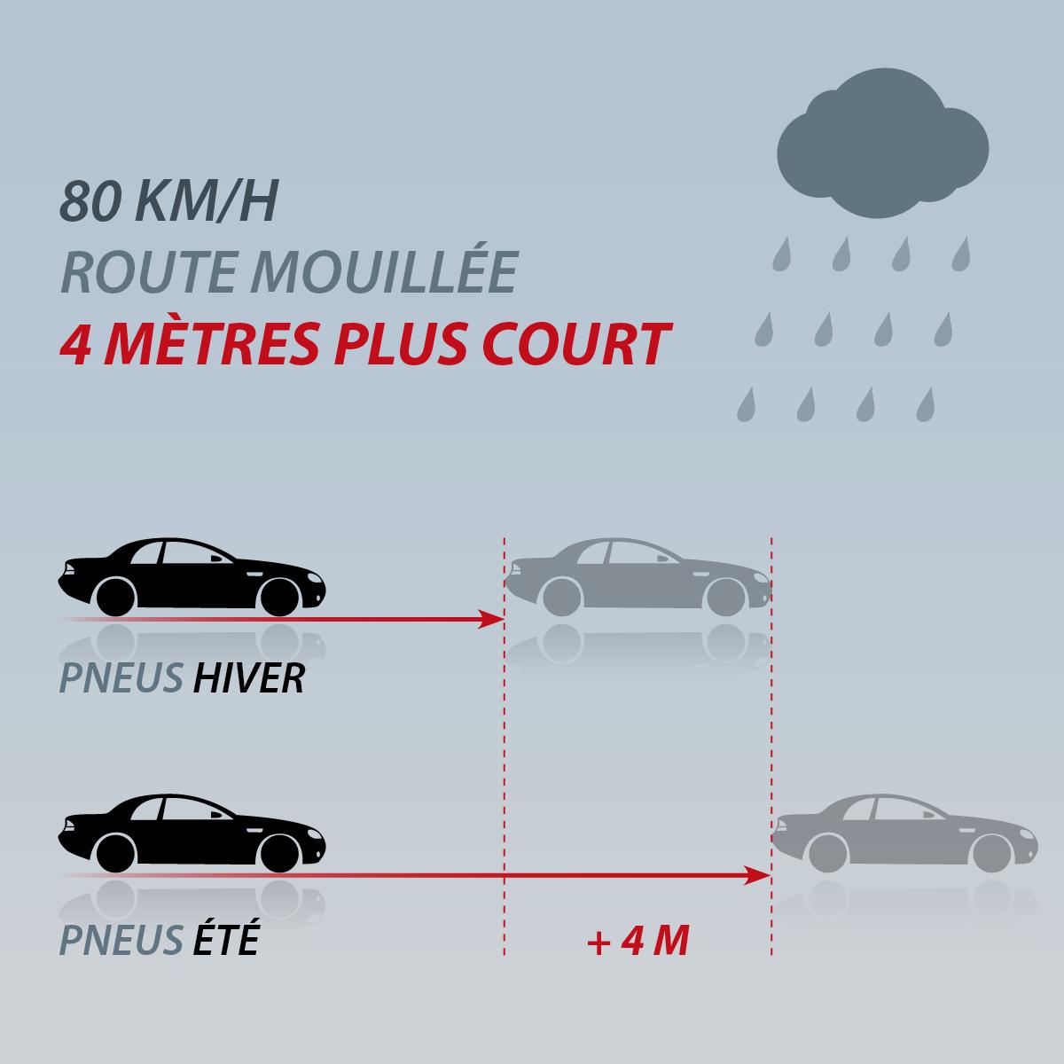 Distance freinage avec pneu été et pneu hiver