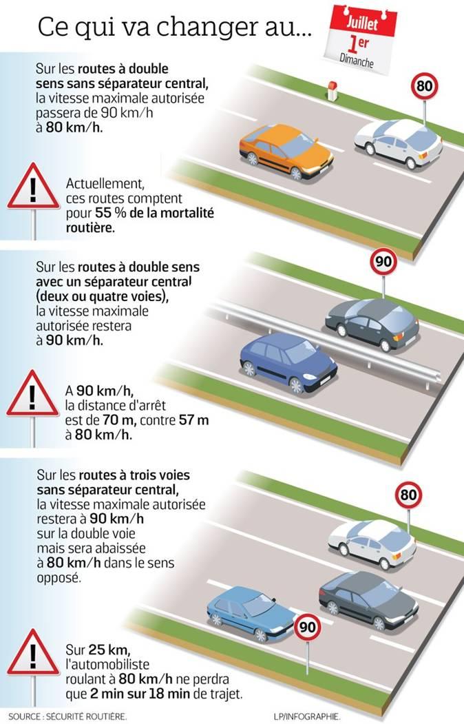 Ce qui va changer sur les routes secondaires